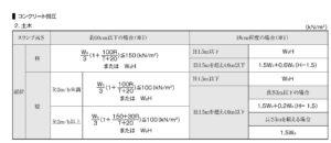 6f102a88015aacdf58269161bcdf99b7 1 300x130 - 型枠側圧計算ソフトのおすすめは? コンクリートの側圧で注意する5つのポイント